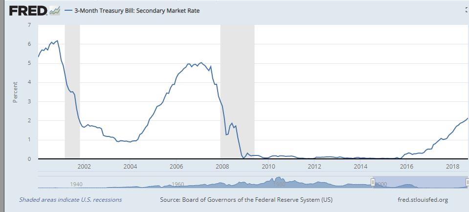 FRED treasury