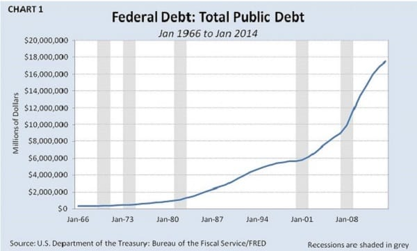 Federal Debt Jan 1966 to Jan 2014