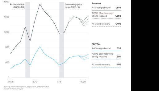 Mining revenues and EBITDA