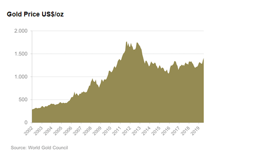 The price of 1 ounce of gold in U.S. dollar from 2002-2019