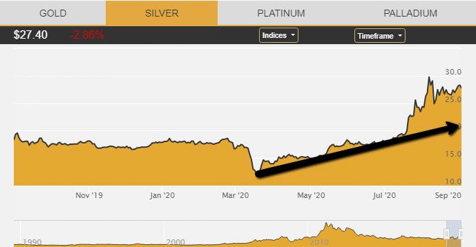 Silver Price Graph