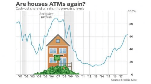House Atms Chart recession