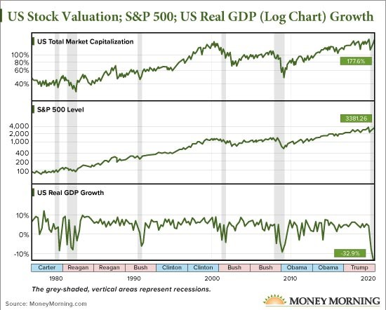 Market-Chart