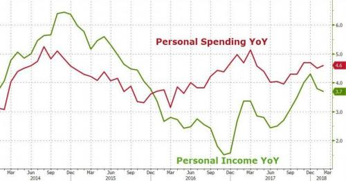 recession personal spending chart