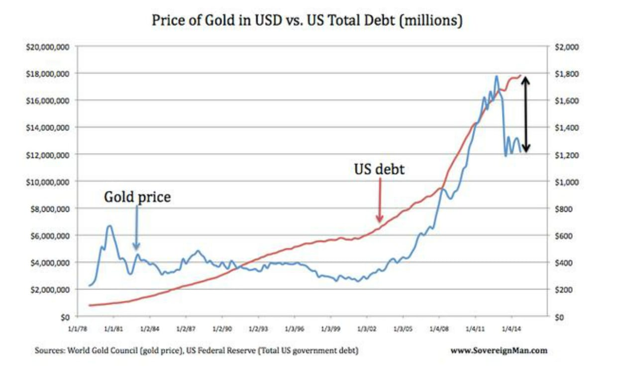 Price of Gold Relative to US Debt