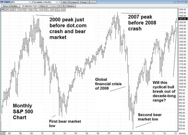 SP500 monthly chart Market Update: Mounting evidence 2013 will be 2008 all over again