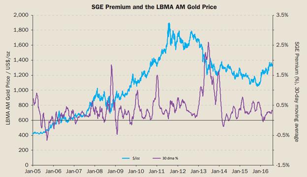 Shanghai Gold Market vs LBMA
