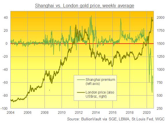 Shanghai vs London Gold Price