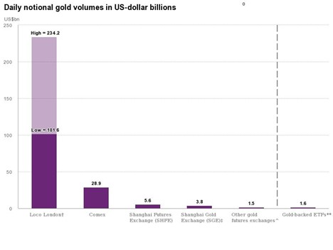 Daily Notional Gold Volumes