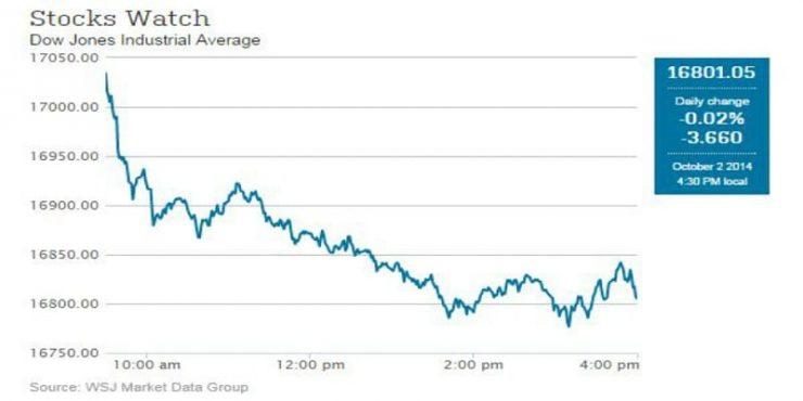 Bad October Start for Stocks