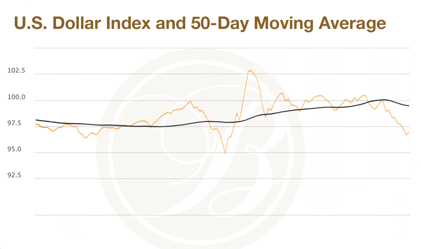 U.S. Dollar Index and 50-Day Moving Average