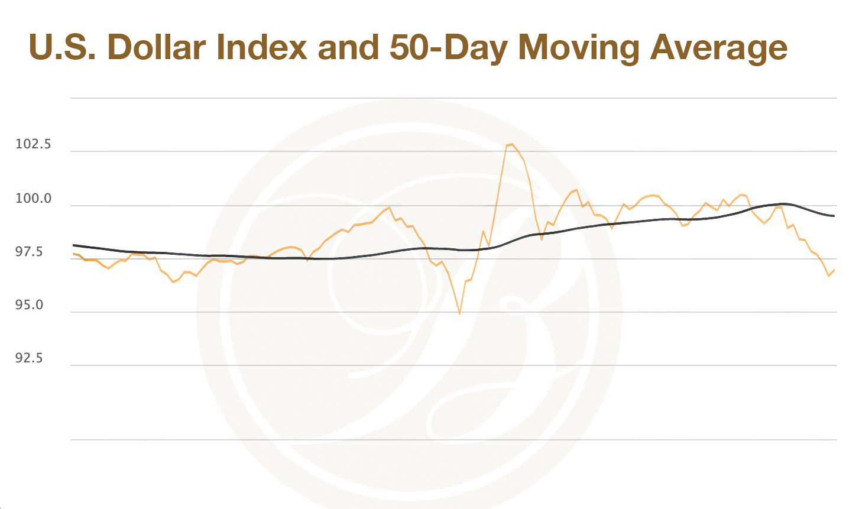 U.S. Dollar Index and 50-Day Moving Average