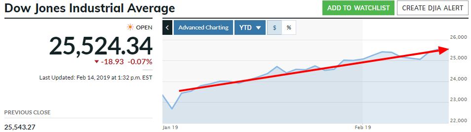 Dow Jones YTD 2019