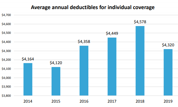 Average Annual deductibles