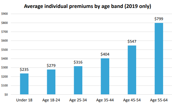 Average Individual Premium by Age