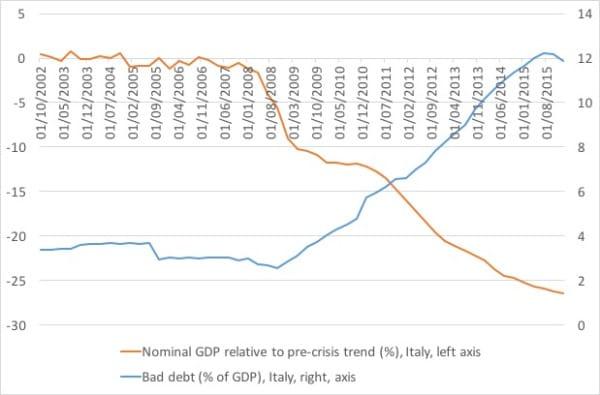 bad-debt-ngdp-italy