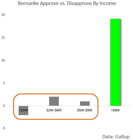 bernanke approve disapprove by income