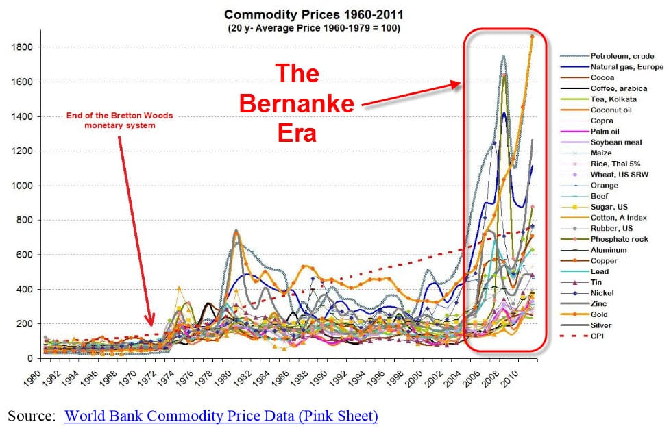 bernanke commodity prices
