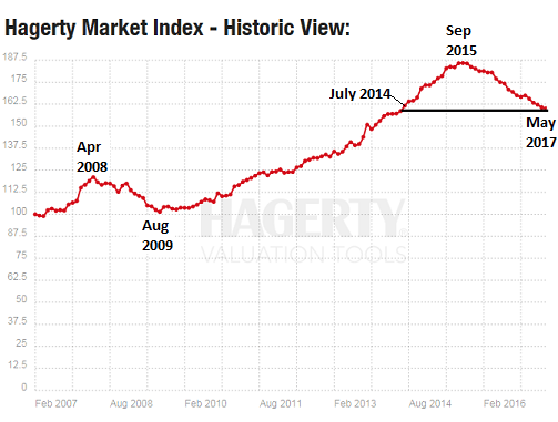 Hagerty Market Index