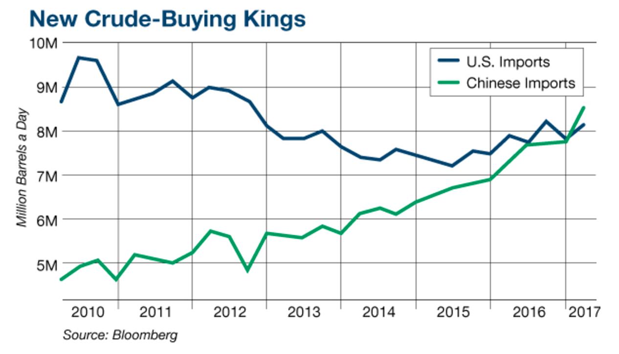 Bloomberg chart of China surpassing US