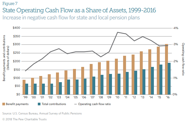 state operating cash flow
