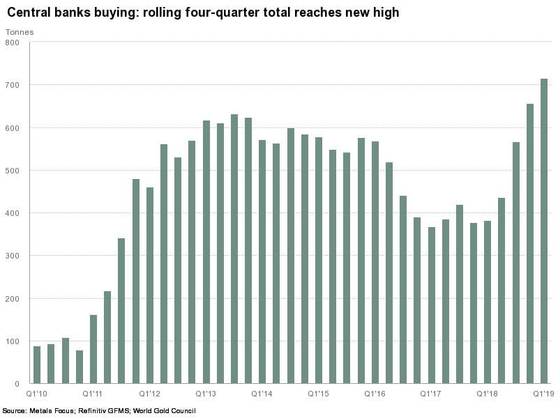 central banks gold purchases