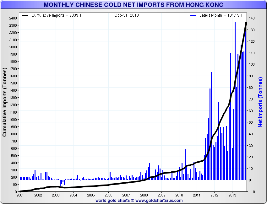 china gold imports through hong kong