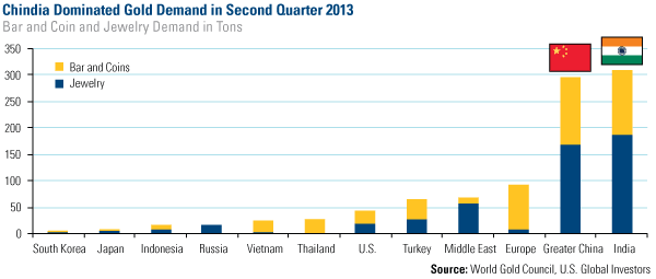 china india dominated gold demand in 2nd quarter 2013