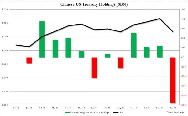 china us treasury holdings december 2013