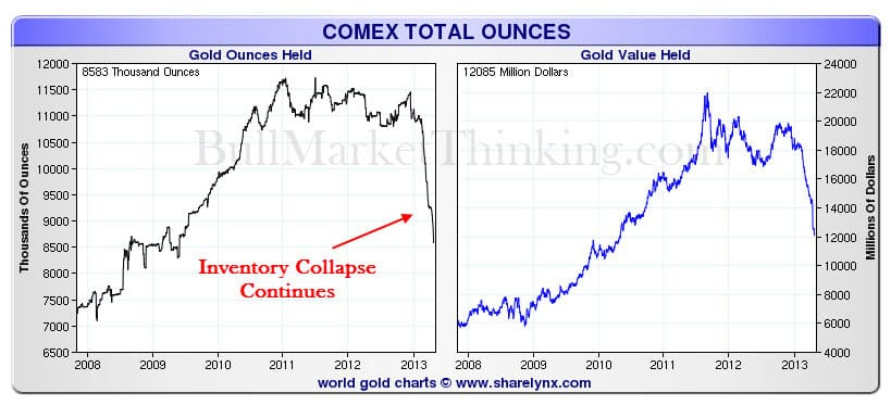 Comex inventory collapsing