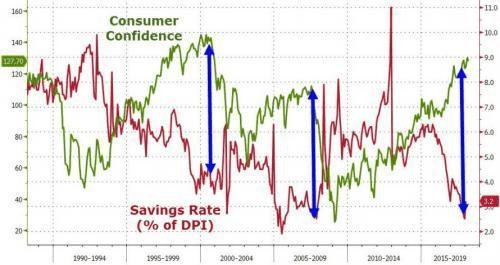 consumer confidence recession chart