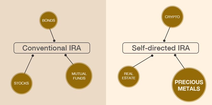conventional-vs-self-direct-ira-diagram