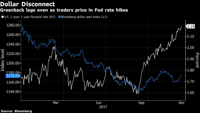 falling dollar graph