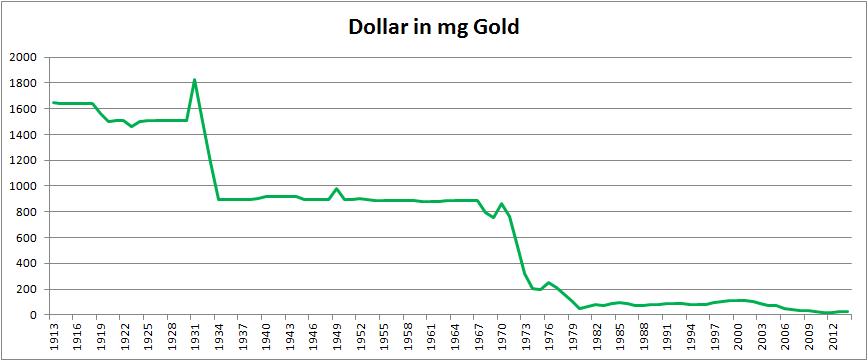 dollar-1913-2014