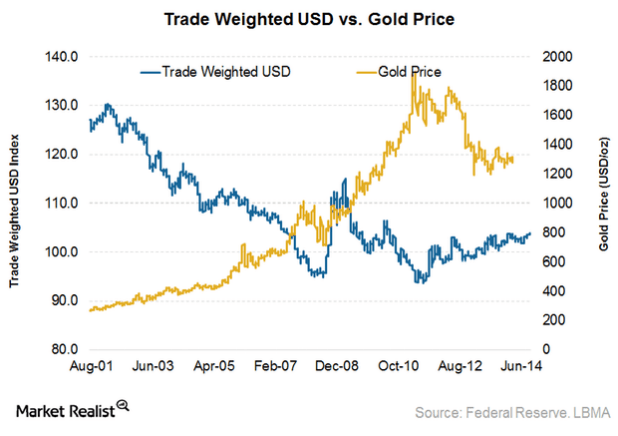 dollar compared to gold