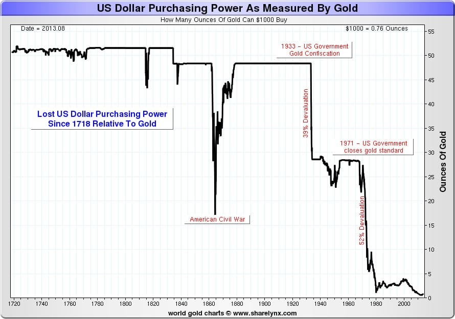 dollar purchasing power as measured by gold