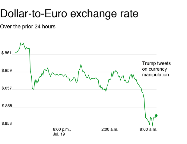 dollar to euro exchange rate