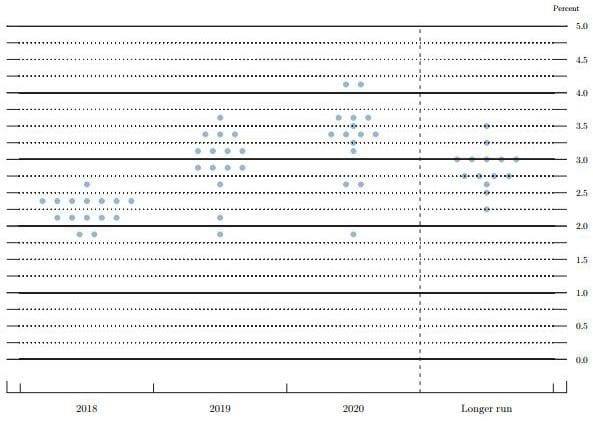 rate hike dot plot