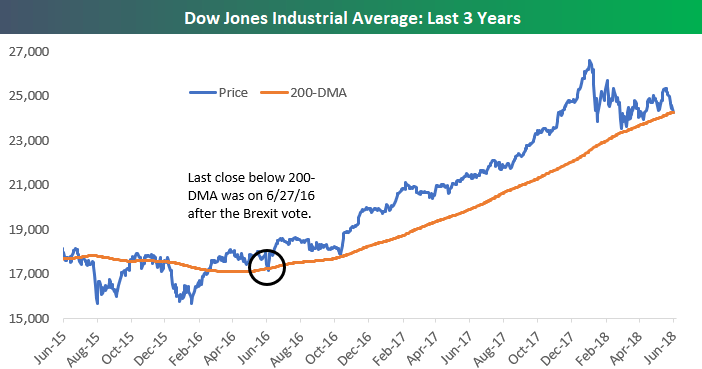 dow jones industrial averages