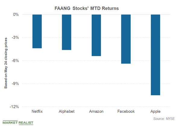 faang stocks mtd returns