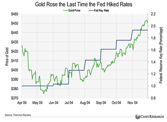 Fed leadership shift