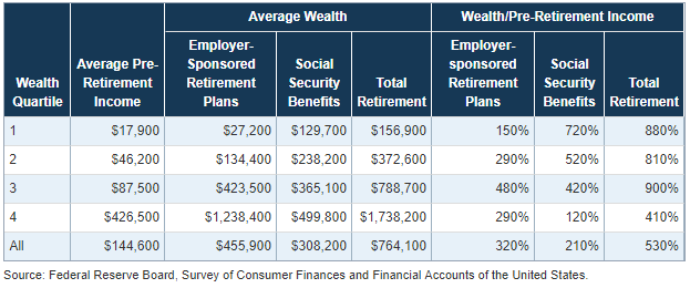fed wealth report