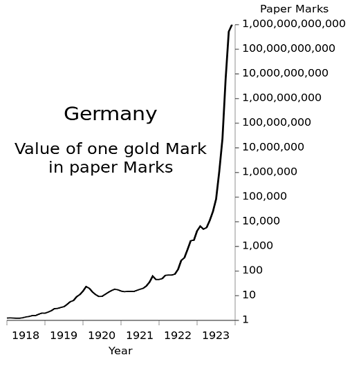hyperinflation in germany against gold