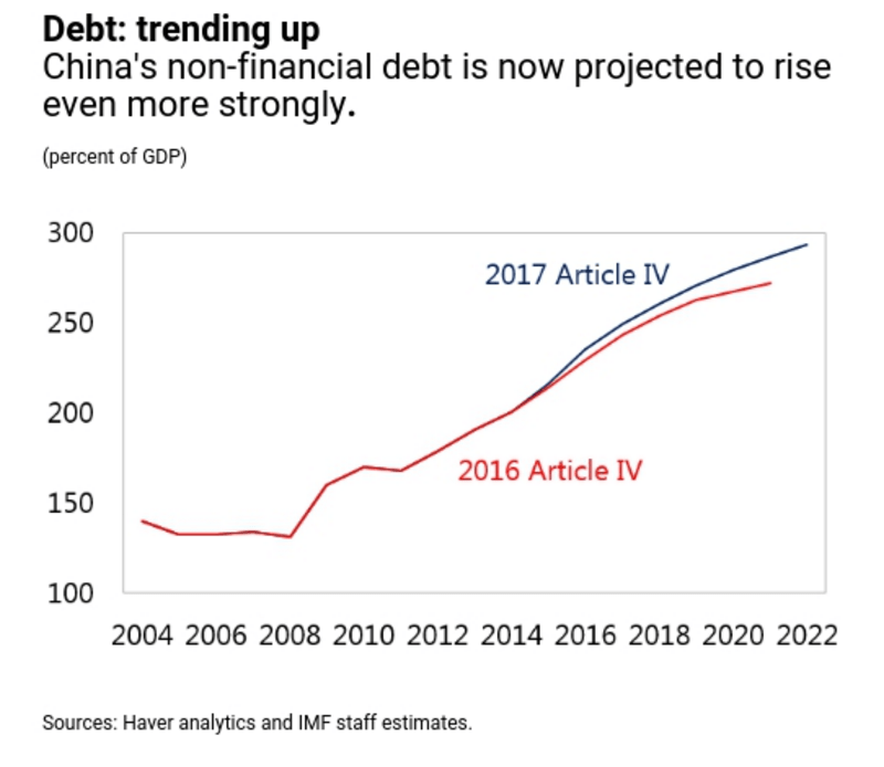 IMF China Debt