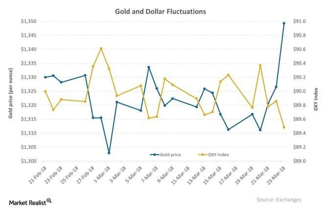 gold and dollar fluctuate
