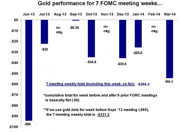 gold performance fomc meetings That paper in your pocket? Heres what the global dollar dump will do to it