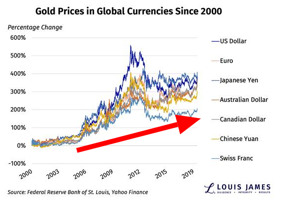 gold price in global currencies