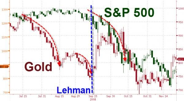 gold and s&p 500 q3 2008