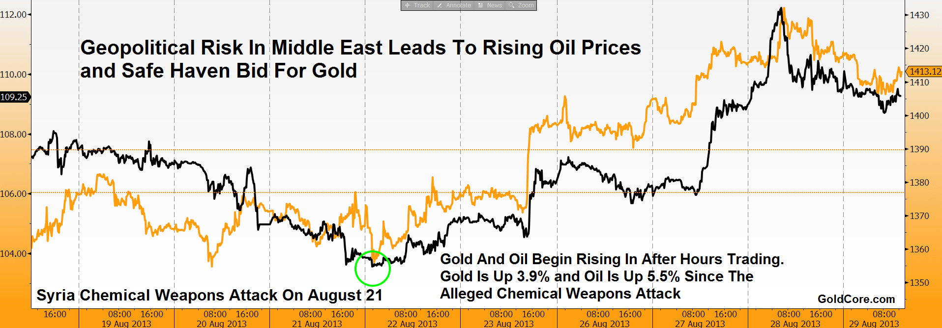 gold since august 21 chemical attack in syria