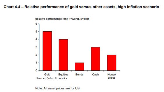 gold versus assets